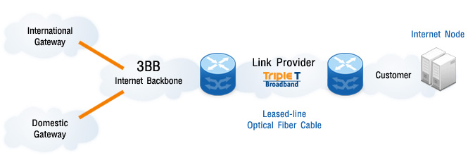 3BB Leased Line